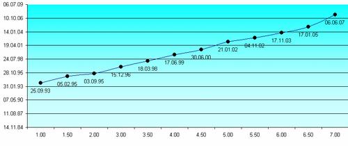 График выхода мажорных версий Total Commander